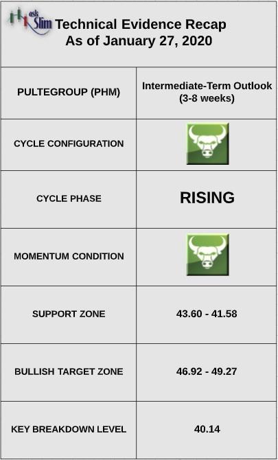 pulte phm stock price indicators bullish earnings outlook year 2020
