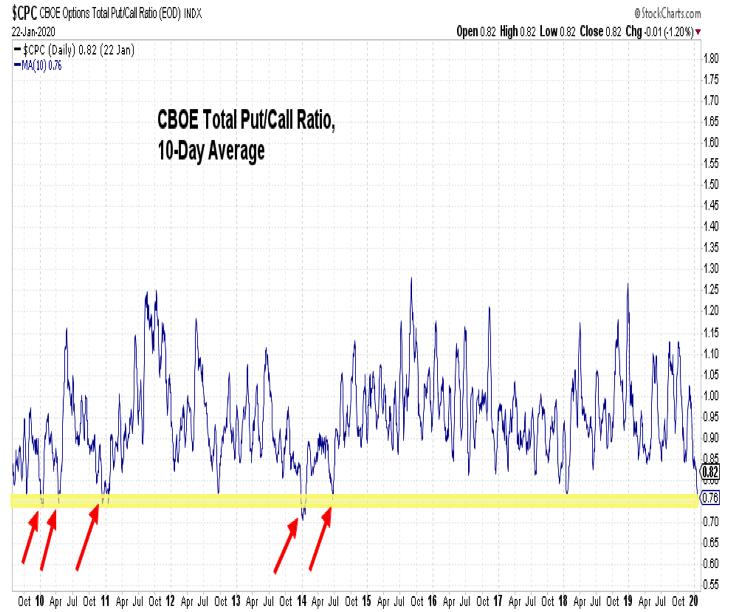 put call ratio stock market indicator bearish topping signal week january 24