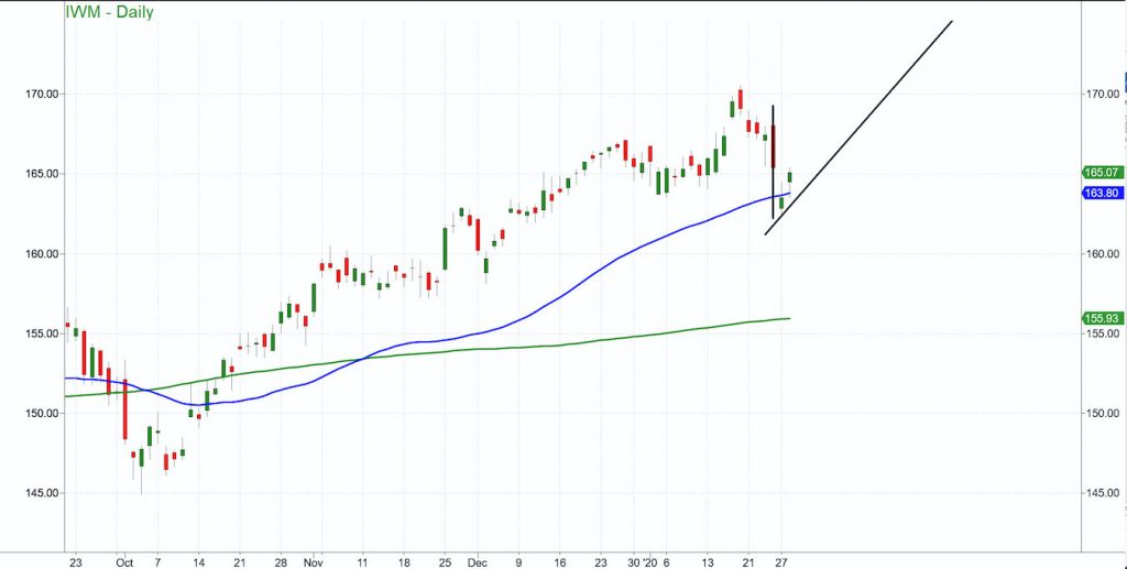 russell 2000 etf iwm price correction analysis january 28