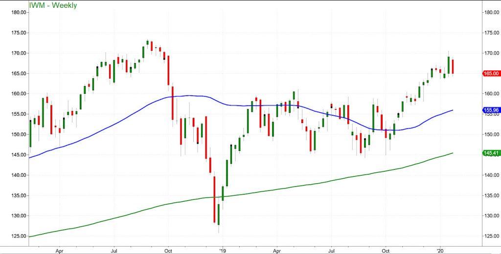 russell 2000 etf iwm trend analysis week january 27