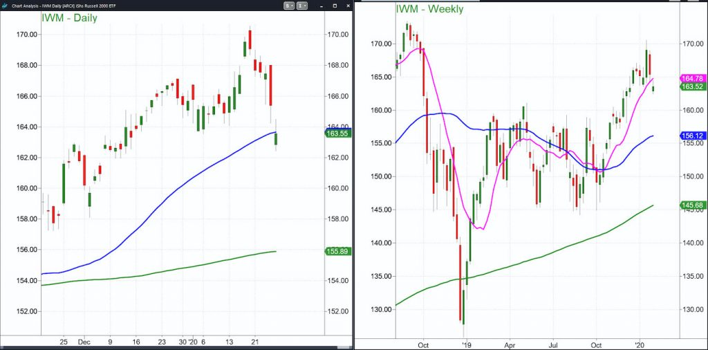 russell 2000 index etf price analysis correction chart january 27