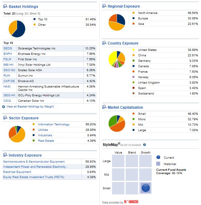 solar etf investing returns performance analysis tan holdings january year 2020 morningstar
