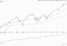 s&p 500 index stock market bull rally higher chart january 22