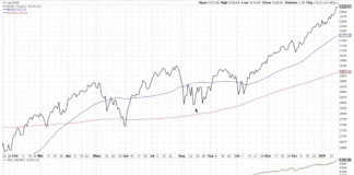 s&p 500 index stock market bull rally higher chart january 22