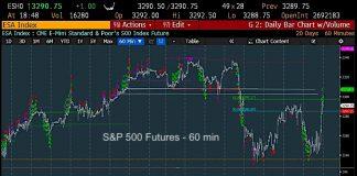 s&p 500 index stock market correction chart forecast outlook february year 2020