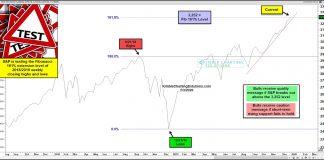 s&p 500 index stock market fibonacci price target for year 2020 investing chart image