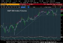 s&p 500 index trading analysis outlook stock market chart week january 24