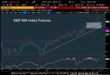 s&p 500 index trading price targets stock market top january