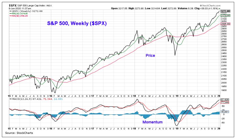 s&p 500 index trend line higher bullish analysis stock market q1 year 2020 image