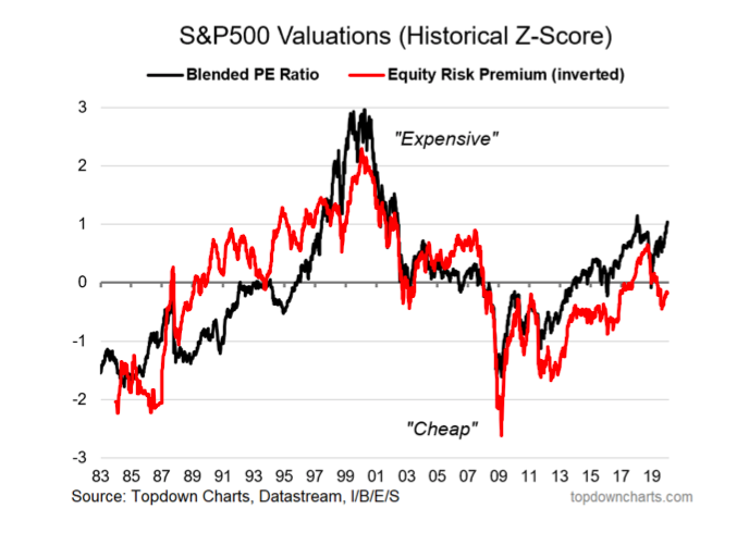 s&p 500 valuations stock market equities history chart elevated high