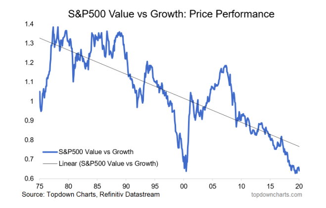 s&p 500 index value versus growth stocks price performance investing history chart image