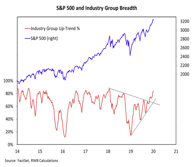 stock market breadth by sectors analysis chart image investing january year 2020