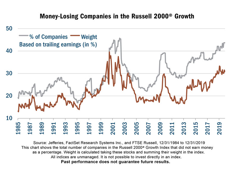 stock market bubble valuations money losing companies rising chart