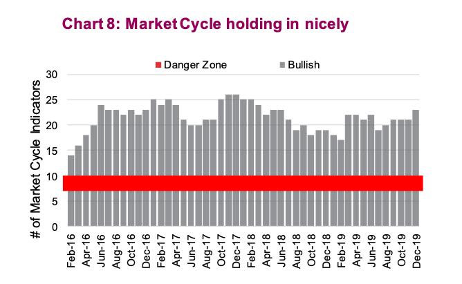 stock market cycles indicators bullish strong year 2020 investing image
