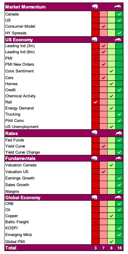 stock market cycles momentum economic indicators green red image year 2020