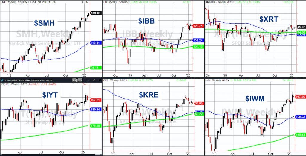 stock market etfs investing technical analysis inside weeks chart ending january 24