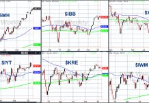 stock market etfs investing technical analysis inside weeks chart ending january 24