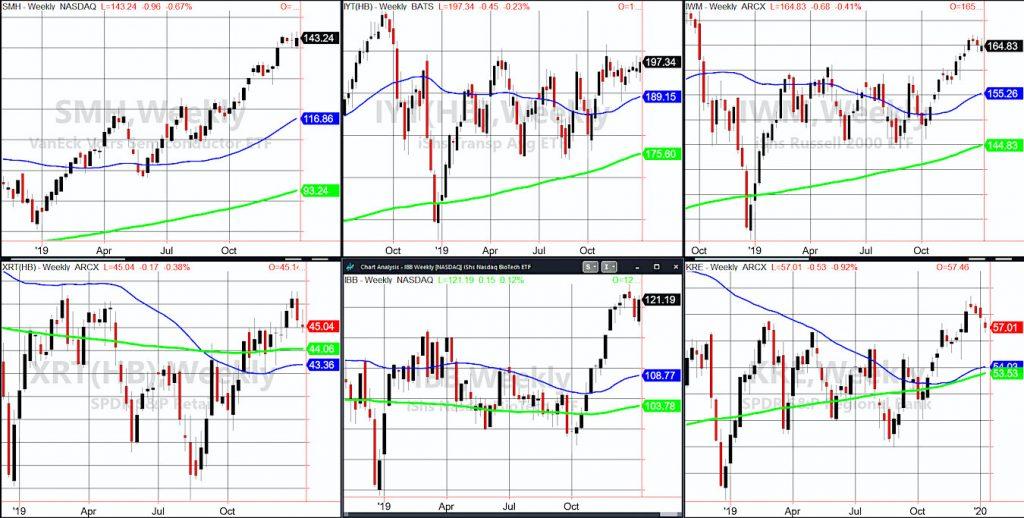 stock market etfs performance analysis investing news image week january 13