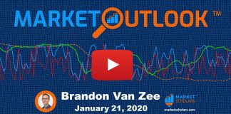 stock market outlook forecast analysis january 22