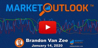 stock market outlook investing analysis january 15