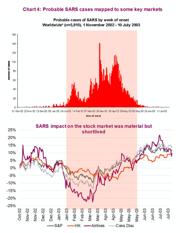 stock market performance decline sars discovery