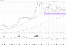 tlt 20 year long treasury bonds etf rally higher bullish chart analysis investing_week january 27