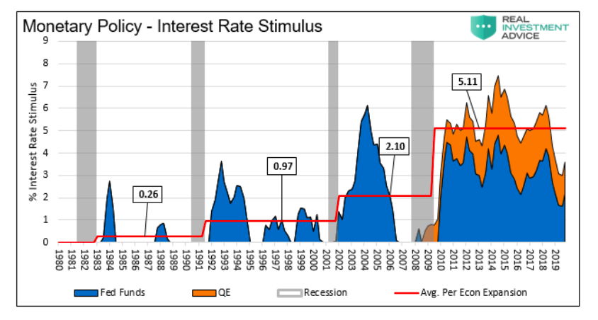 united states monetary policy interest rate stimulus since 1980 chart