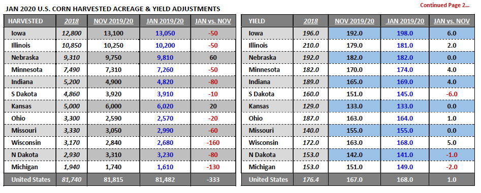 us corn state harvest acreage yield total and adjustments wasde january year 2020