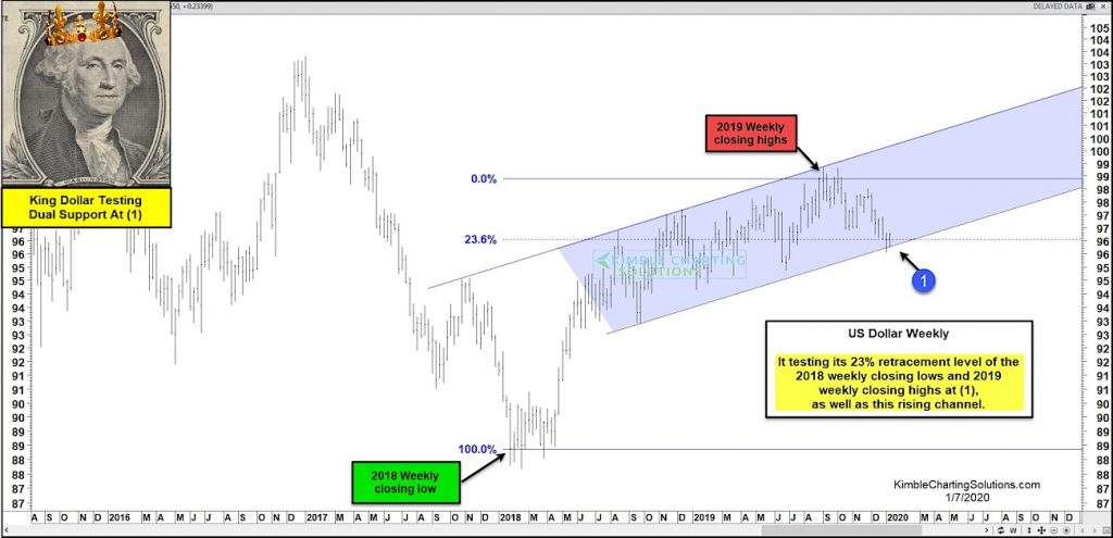 us dollar index decline 23 fibonacci support chart important - january year 2020