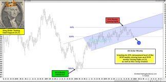 us dollar index decline 23 fibonacci support chart important - january year 2020