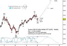 us dollar index set turning higher elliott wave analysis upside price targets year 2020 chart image