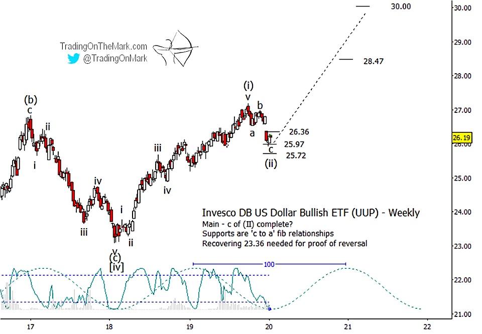 us dollar index set turning higher elliott wave analysis upside price targets year 2020 chart image