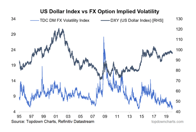us dollar index versus fx implied volatility currency chart history performance
