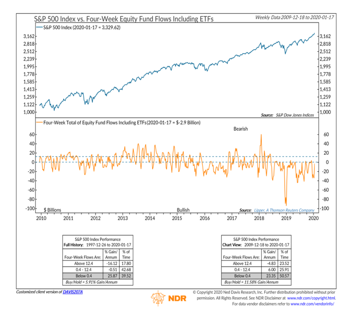 us equities fund flows analysis year 2020 chart - ned davis research