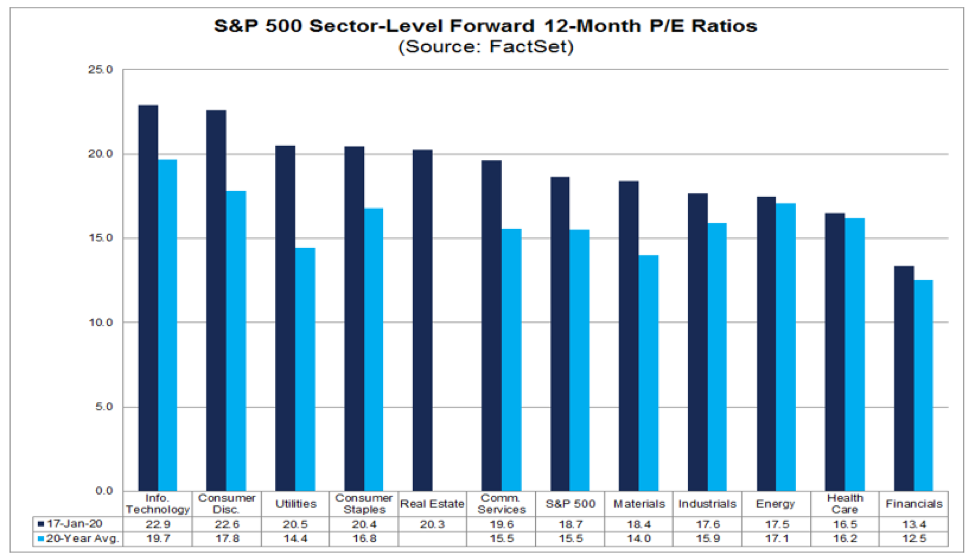 utilities stocks highest price earnings ratio ranking sectors year 2020