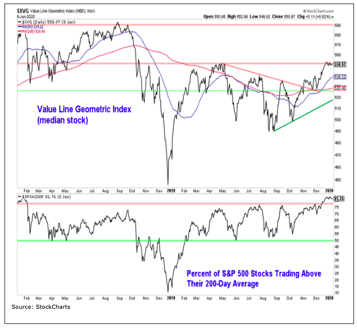 value line geometric index price chart analysis investing image year 2020