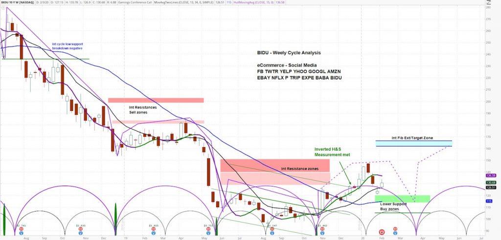 baidu stock price analysis bidu cycles analysis chart february 2020