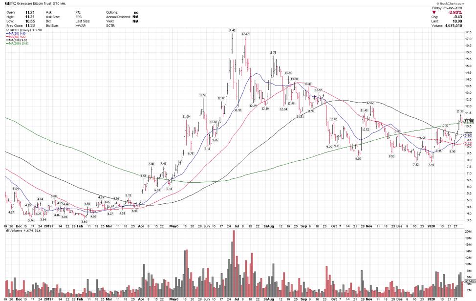 bitcoin etf gbtc trading analysis bullish setup chart year 2020