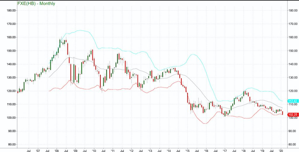 bollinger bands fxe euro currency etf decline trading lower bearish chart february 19
