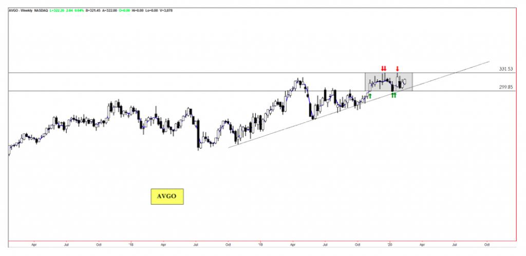 broadcom stock price breakout analysis avgo bullish analysis february 13