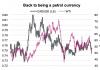 canadian dollar petrol oil currency