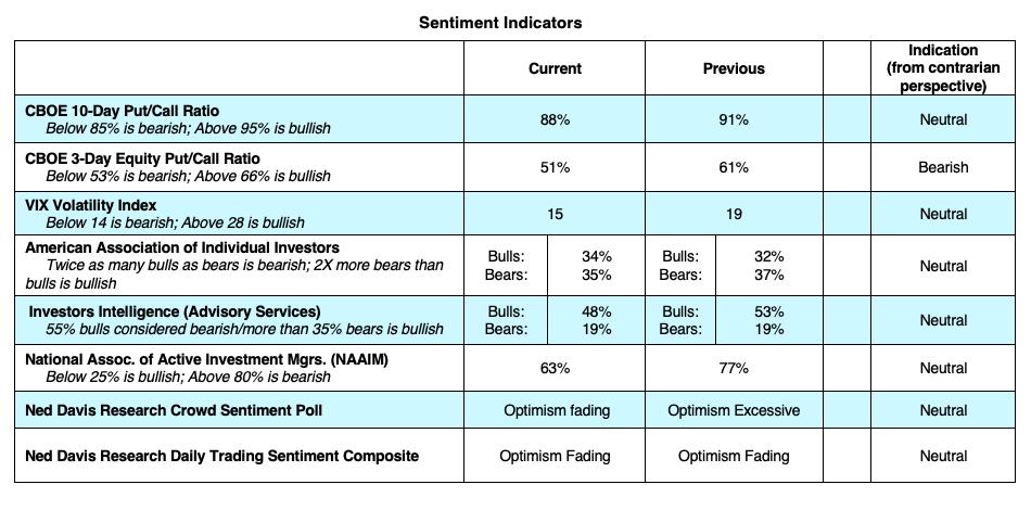 cboe options trading indicators vix put call sentiment bearish week february 10