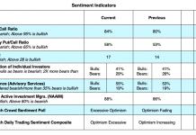 cboe options trading indicators stock market correction analysis february 24
