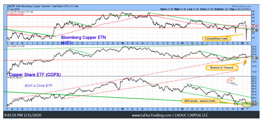 copper price performance 5 year chart image bottom year 2020
