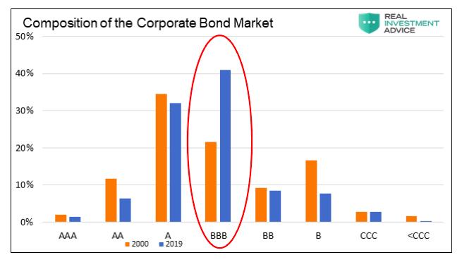 corporate bond market composition