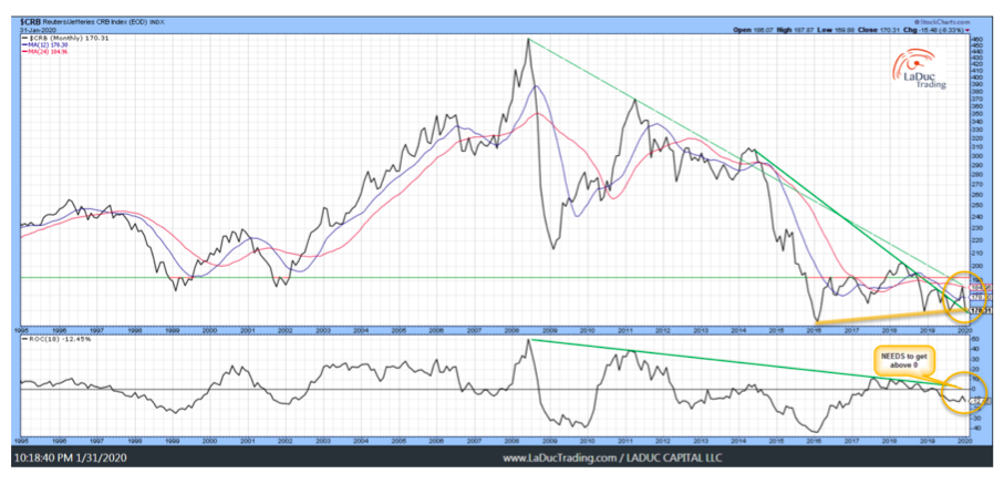 crb commodity index bottom price pattern chart analysis year 2020