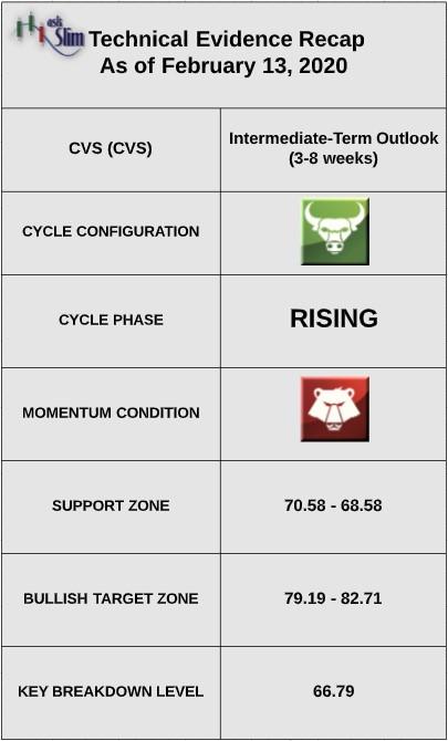 cvs stock investment technical price indicators bullish bearish chart image february 13