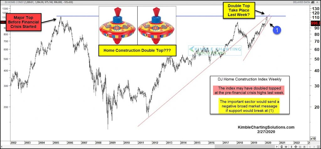 dow jones home construction index double top financial crisis highs chart february year 2020