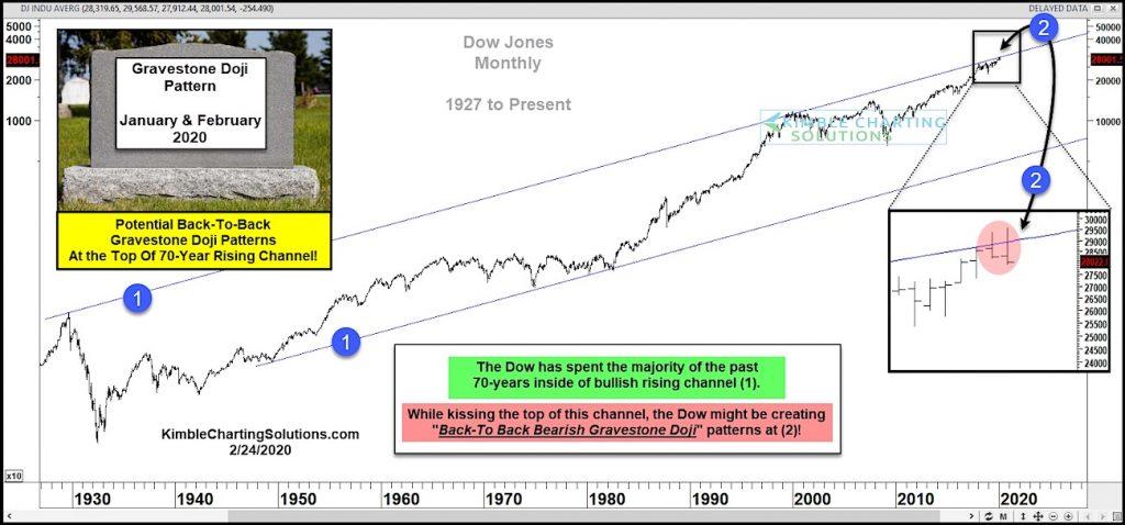 dow jones industrial average reversal lower gravestone doji pattern bearish February year 2020