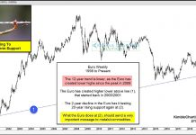 euro currency testing support long term rally forecast chart february 11